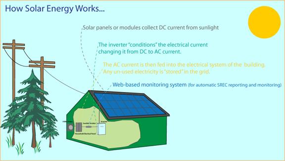 How Solar Energy Systems Work Sge Solar
